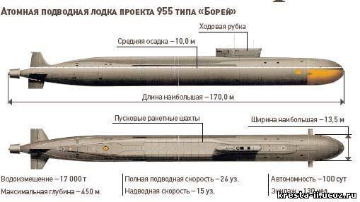 длина ширина высота подводной лодки